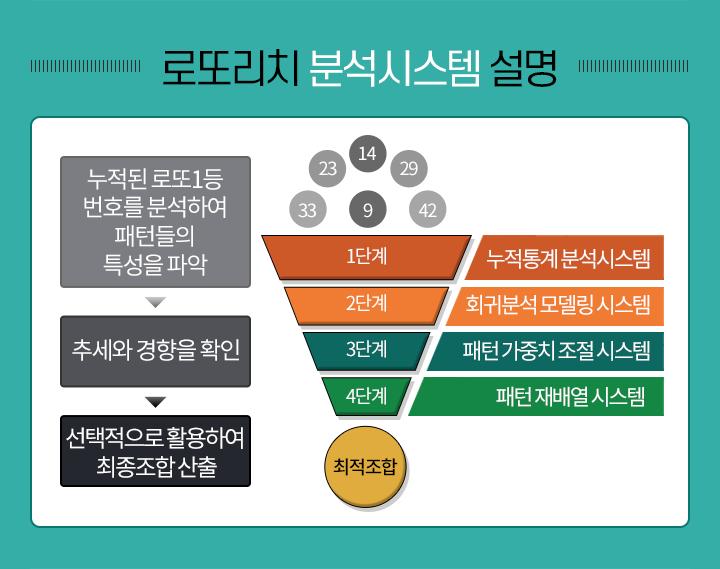 로또리치 분석시스템 설명